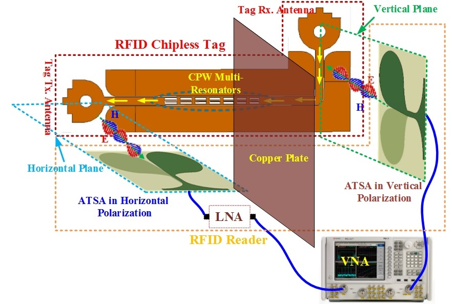 UWB Ranging/Localization Using RFID Tags | KACST-TIC in RF