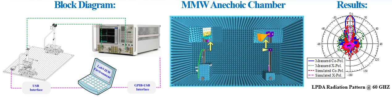 Millimeter-Wave Radiation Pattern Measurement... - .